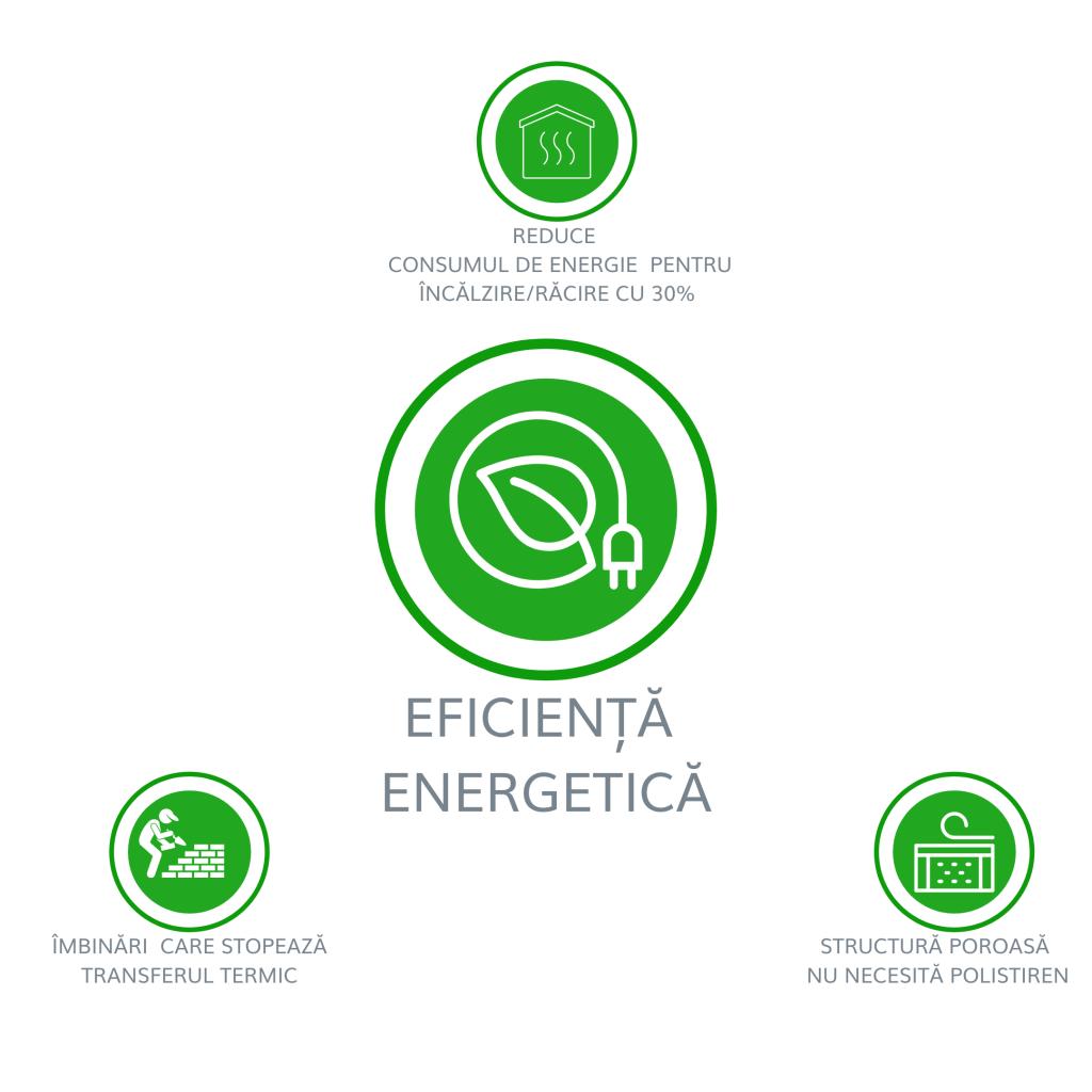 avantaje bca eficienta energetica