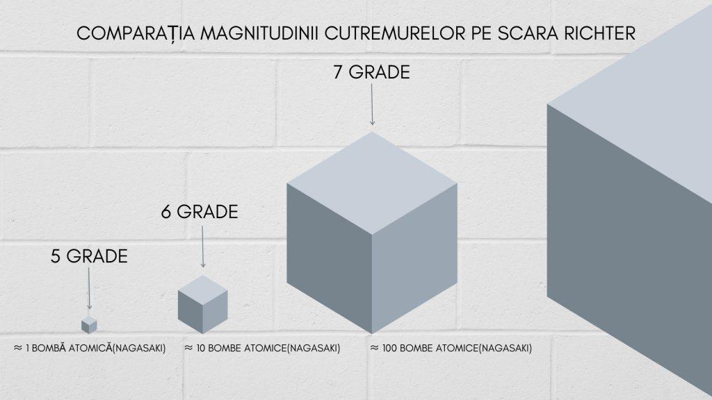 Comparația magnitudinii cutremurelor pe scara Richter